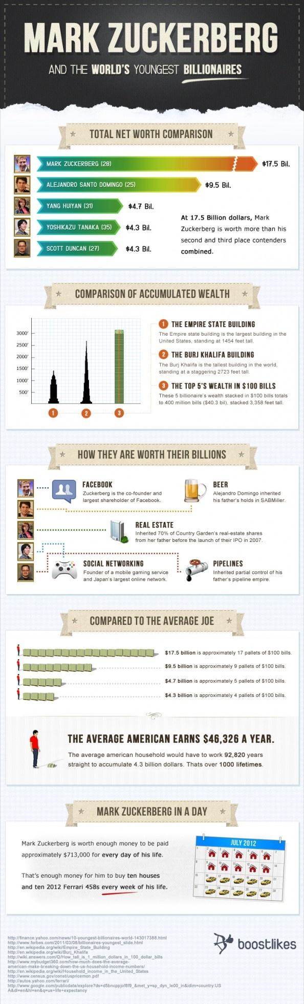 Mark Zuckerburg and The World's Youngest Billionaires Infographic