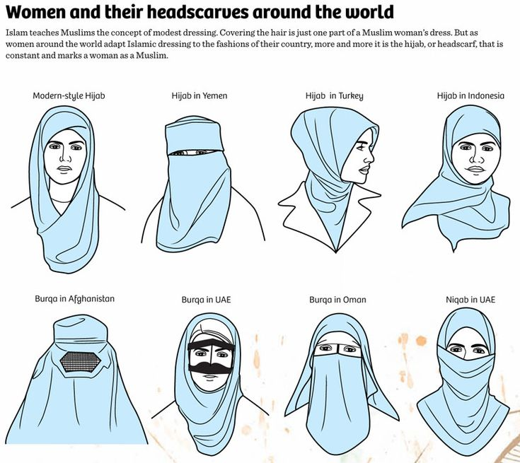 Shows images of the hijab in Yemen, Turkey, and Indonesia. Also shows the burqa in Afghanistan, UAE, and Oman. Also shows a niqab in the UAE and a modern-style hijab.
