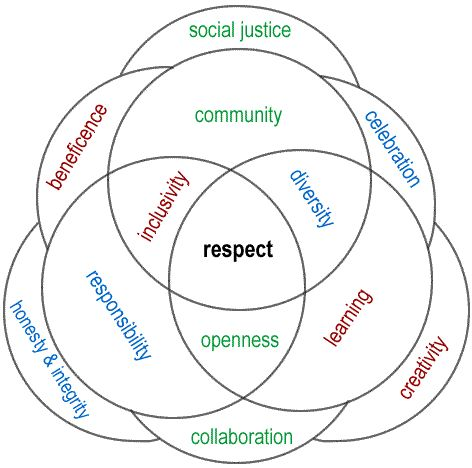 Values and how we use them is perfect for poetry