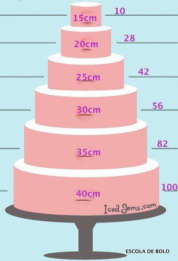 Uma dúvida bem comum é quantas fatias de bolo tem em cada tamanho de bolo. Encontrei este gráfico no site IcedJems.com e, com a autorização deles, fiz uma adaptação para as nossas medidas.