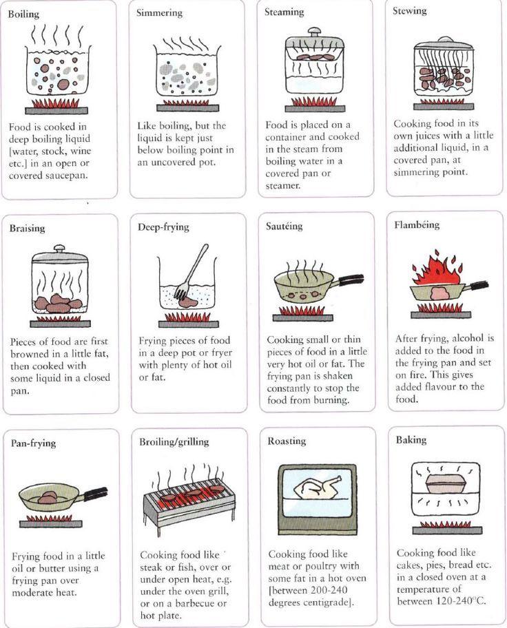 Cooking methods boiling, simmering, steaming, stewing, braising, deep-frying, sauteing,  flambeing, pan-frying, broiling / grilling, roasting, baking
