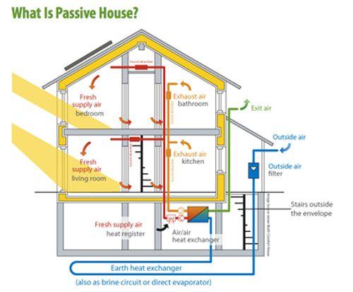 25 best sunlight studies images on pinterest for Best heating system for small house