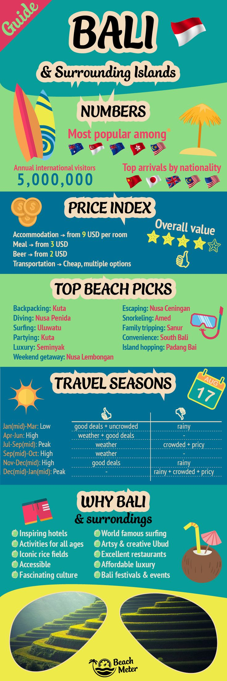Your travel guide to Bali, Lombok, and Gili Islands. Check out travel seasons, best beaches, price levels, and much more.