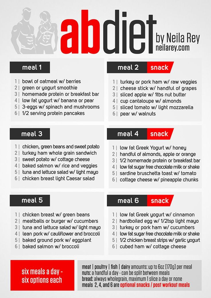 Neila Rey's Ab Diet Everything from Neila Rey is amazing. These are the eating guidelines I'm going to be working with for the next month at least