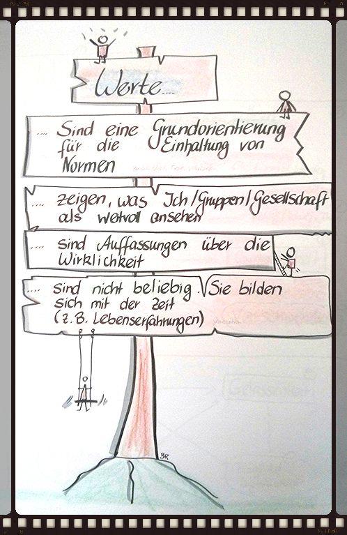 - Flipchart-training und Visualisierung
