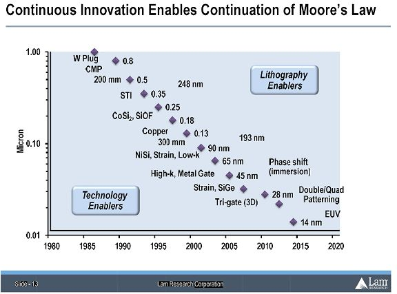 """Continuous Innovation Enables Continuation of Moore's Law"" explained in this blog piece:   http://www.monolithic3d.com/2/post/2012/06/is-the-cost-reduction-associated-with-scaling-over.html"