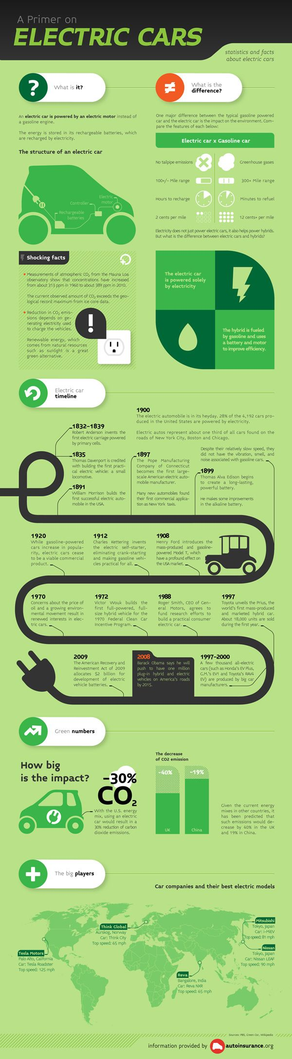 A Primer on Electric Cars [Infographic] .. [automobile, Automotive, CO2, Electric Cars, Mitsubishi, Nissan, Reva, Tesla Motors, Think Global, Timeline, timeline history, www.autoinsurance.org ]