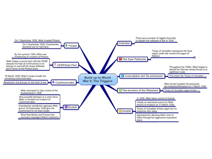 ... library here: http://www.biggerplate.com/education-mindmaps/34/history