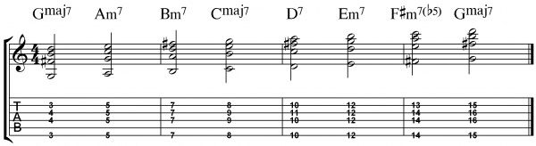 how to know which scale you are in jazz