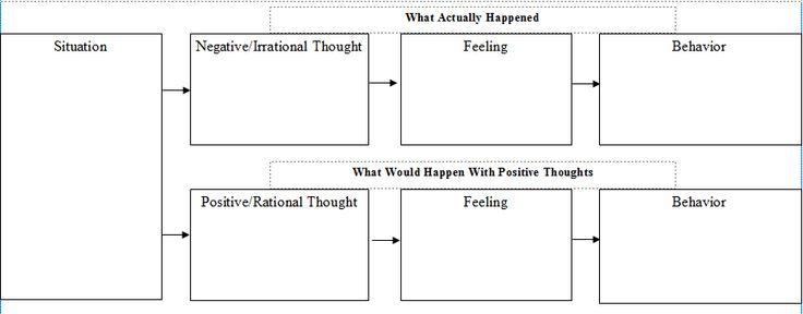 19 best images about Behavior Chain Analysis on Pinterest ...: https://www.pinterest.com/melissakays85/behavior-chain-analysis/