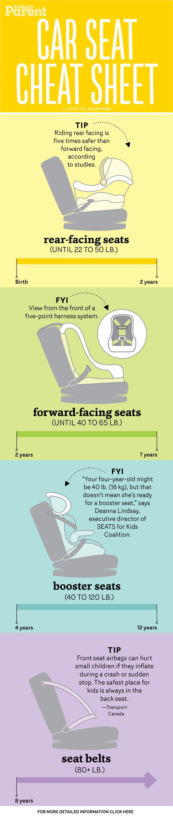 This graphic will help you buckle your kids up safely by determining the best car seat based on age and weight.