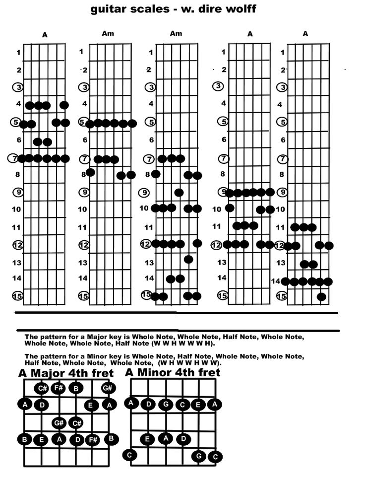 What Are The Best Guitar Scales To Learn First?