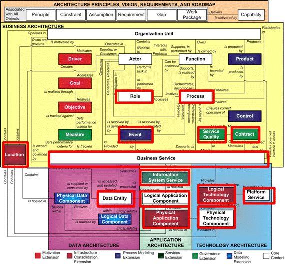 54 Best Togaf Enterprise Architecture Business