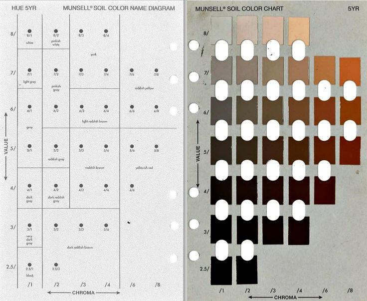 Munsell Soil Color Chart From G Soil S Quot Soil Color Never