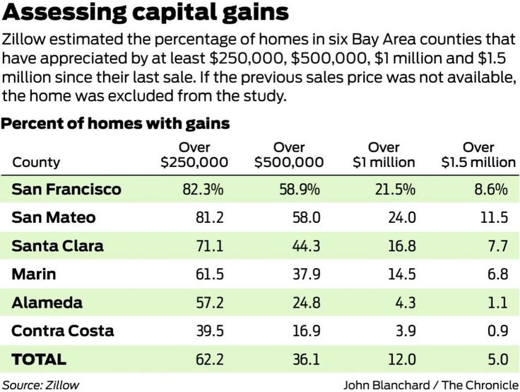 Where Capital Gains Tax Slows Home Sales And Drives Up Prices Capital Gains Tax Capital Gain Estate Planning Attorney