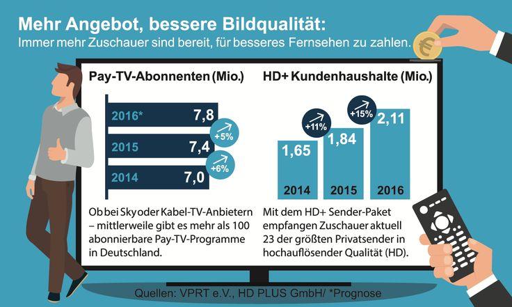 http://www.stellencompass.de/immer-mehr-fernsehhaushalte-entscheiden-sich-fuer-bessere-bildqualitaet/ Immer mehr Fernsehhaushalte entscheiden sich für bessere Bildqualität - Zahl der HD+ Kunden steigt auf über zwei Millionen Unterföhring (ots) - 2.111.862 Satellitenhaushalte zahlen Ende 2016 für HD+ // Im Jahresvergleich wächst HD+ um 15 Prozent // Weitere 850.000 Haushalte sind in der kostenlosen HD+ Testphase  Immer mehr Fernsehzuschauer in Deutschland entscheiden sic