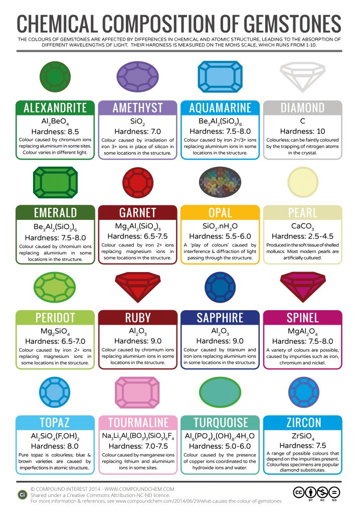 The chemical compounds behind the colours of various gemstones. (By Compondchem.com - Click 'visit site' to read more & download.)