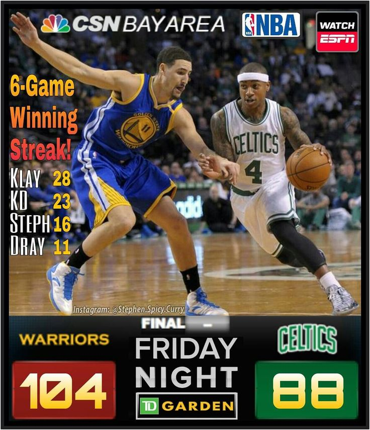 Klay scored 28 points and KD made 23 points and 10 rebounds leading the Dubs to 18 points in a row in the 3rd quarter to ultimately beat the Boston Celtics 104-88! Steph scored 16 and Dray pulled in 11 points. Zaza snagged 12 rebounds KD hit the boards for 10 and Dray pulled down 8 himself and made 8 assists! The Warriors finally dipped just under 50% from the field (48.9%) but are rolling with a 6-game winning streak!  @warriors @celtics @stephencurry30 @klaythompson @money23green…