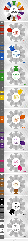 Psicología del Color. @Belburo www.belburo.com #color #diseño #psicologia