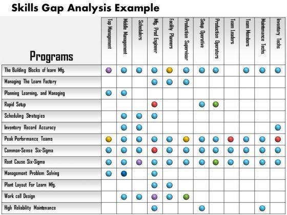 48 best Lean images on Pinterest Project management, Business - sample gap analysis