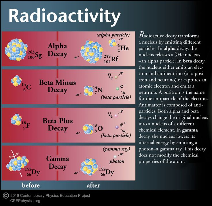 9 Best Radioactive Decay 6 Half-Life & Decay Rate Images