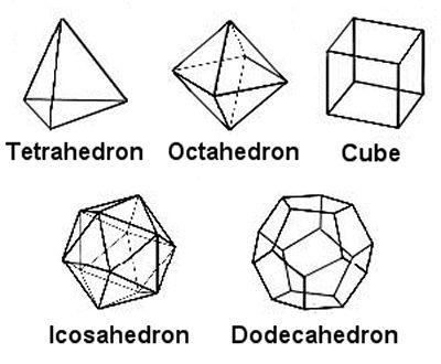 1000+ images about 3d shapes on Pinterest   Platonic solid ... Platonic Solids Art