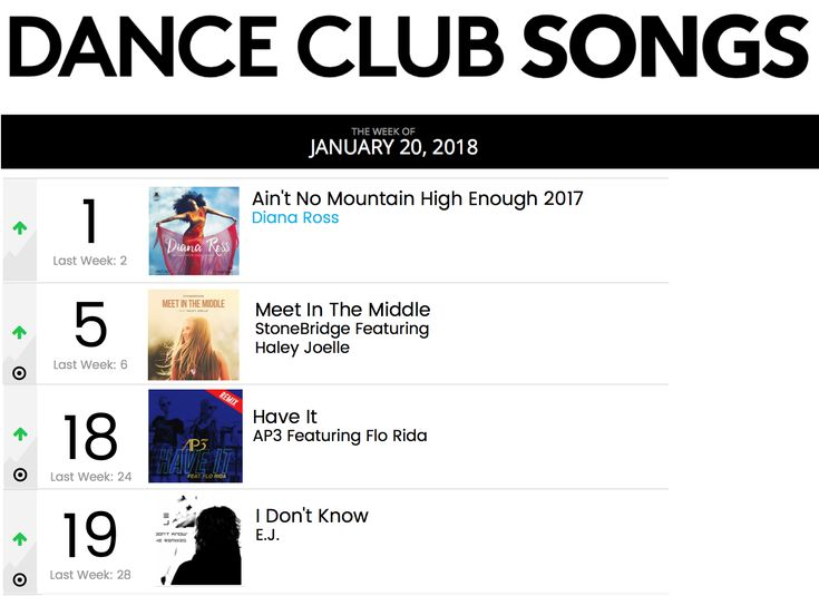 A remix #1 with Diana Ross and my single MEET IN THE MIDDLE in the top 5 plus two more remixes in the chart - thank you DJs for your awesome support! http://smarturl.it/MITMstores #stonebridge #haleyjoelle #MITM #stoneyboymusic #house #remix #studio