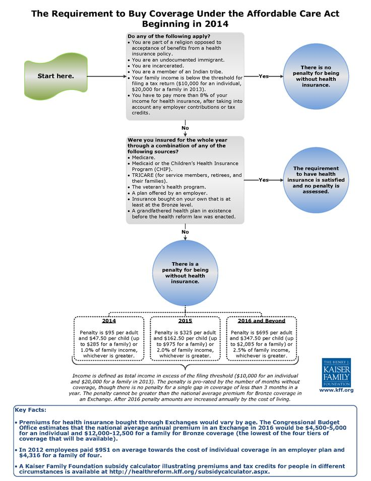 Requirement Flowchart 3 Png 1703 2203 Buy Health Insurance