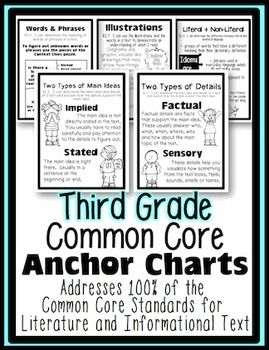 """In this unit you will find 3rd grade Common Core Posters/ Anchor Charts for 100% of the Literature and Informational Text standards.   The charts in this unit are similar to the tools found in my 3rd Grade Interactive Reading Notebook.  Click here to see it.    """"I can..."""" statements for standards are written in a friendly fashion."""