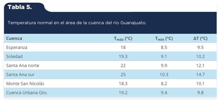 Martínez-Arredondo, J. C., Jofre Meléndez, R., Ortega Chávez, V. M., & Ramos Arroyo, Y. R. (2015). Descripción de la variabilidad climática normal (1951-2010) en la cuenca del río Guanajuato, centro de México [Tabla 5]. Acta Universitaria, 25(6), 31-47. doi: 10.15174/au.2015.799