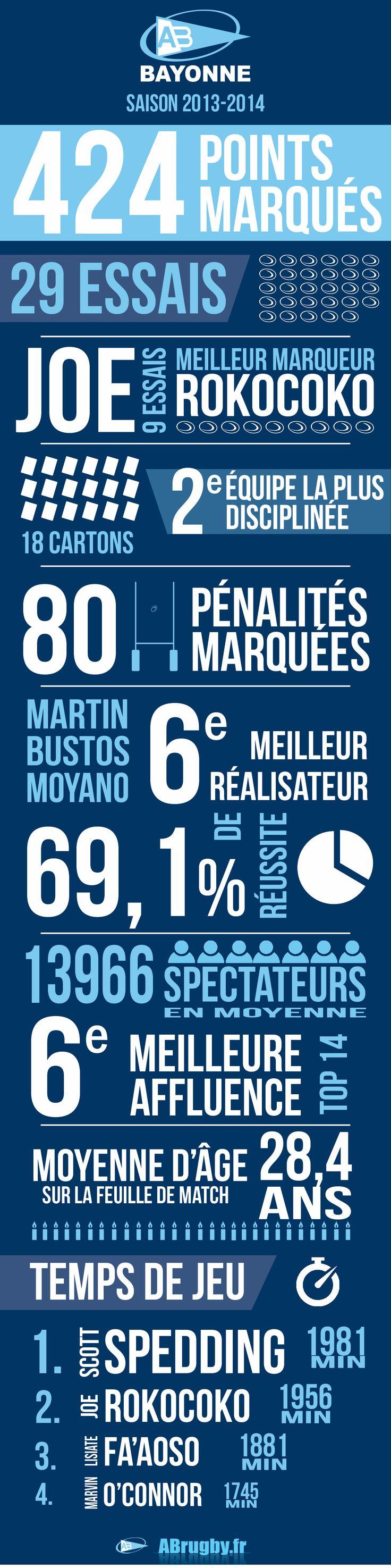 Aviron Bayonnais - Les chiffres de la saison 2013-2014 #Bayonne
