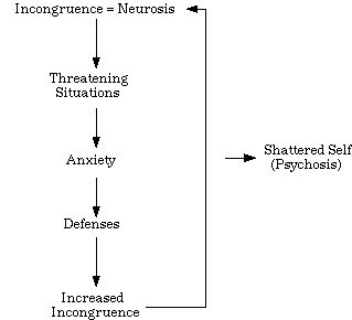 Carl Rogers' theory of the consequences of incongruity. (See site for more detail).
