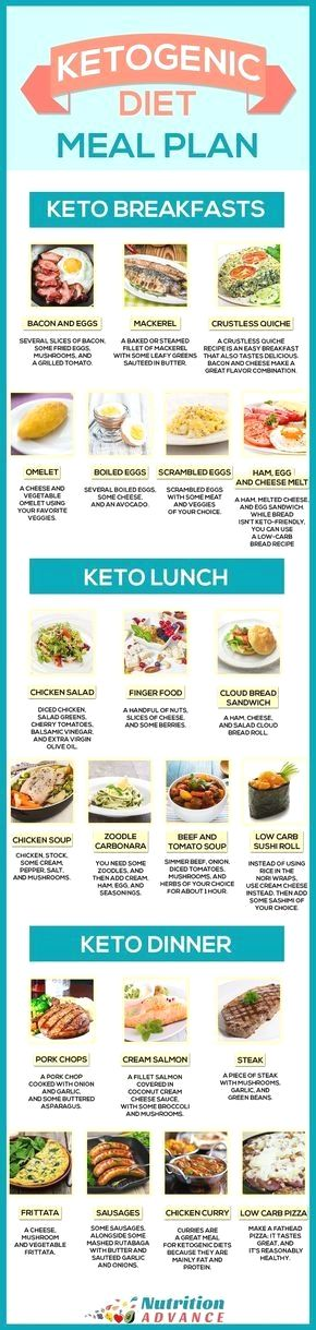 Ketogenic Diet Meal Plan For 7 Days - This infographic shows some ideas for a keto breakfast, lunch, and dinner. All meals are very low in carbs but high in essential vitamins and minerals, and other health-protective nutrients. The ketogenic diet is one of the healthiest ways of eating when correctly formulated, and this is based on the meal plan available in the guide to ketogenic diets at http://nutritionadvance.com/ketogenic-diet-ultimate-guide-to-keto