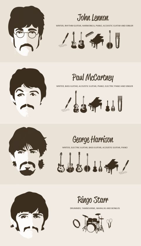 The Beatles and their instruments....
