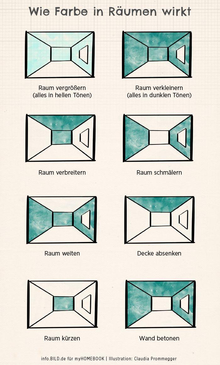 Leicht Erklart Wie Wandfarben Die Wirkung Der Wohnung Verandern In 2020 Schoner Wohnen Wandfarbe Wohnung Streichen Innenraumfarben