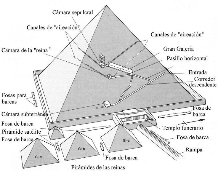 25 melhores ideias de esquema de piramide somente no for Interior de una piramide