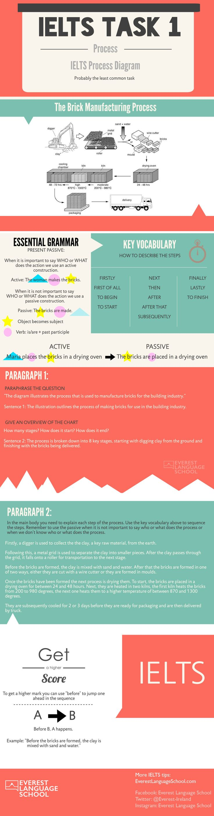 IELTS task 1 writing infographic. In this infographic we explain how to answer an task 1 writing describing a PROCESS or flow chart. -Free IELTS preparation