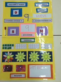 El mural está compuesto por: Todo sobre el número... Tarjeta con el número. Su nombre es... (carteles con nombres de los números). Copiamos debajo del nombre con rotulador veleda. Así se escribe... Repasamos el número con la direccionalidad correcta con el dedo y debajo lo copiamos con rotulador veleda. Los números anterior y posterior... También con la tarjeta del número. Contamos... Cantidad que expresa el número. Pétalos de flor... Ponemos tantos pétalos en la flor como indica el número…