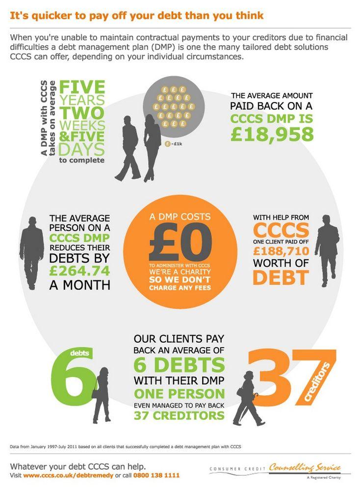 Debt Management Plan Benefits Credit card debt relief