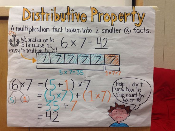 Distributive property anchor chart for third grade math