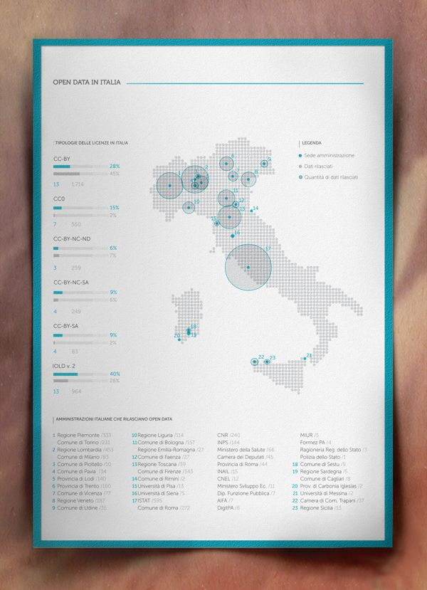 Open Data in Italia / Visual Exploration_2: Infographics by e.g , via Behance