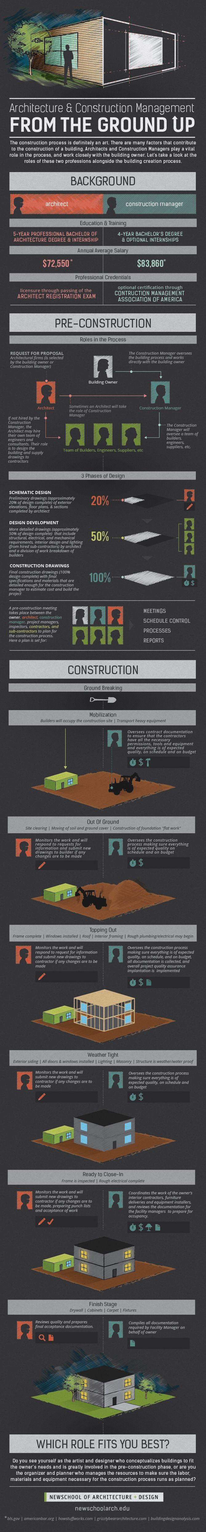 Infographic Architecture vs Construction Management NewSchool