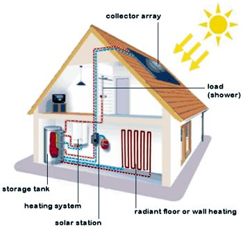 Best 25 home heating systems ideas on pinterest radiant for Best home heating system