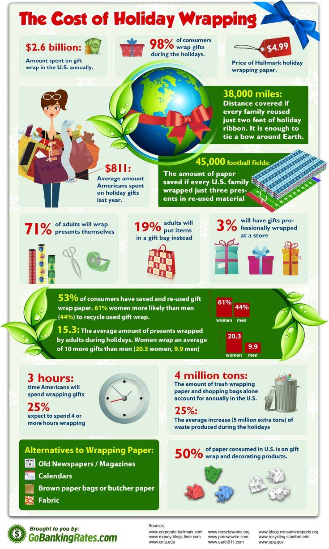 46 best Infografikák: ajándék-vásárlás - infographics gift ...