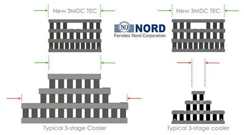 The #peltier_coolers (Three-Stage Thermoelectric Module series) manufactured by Ferrotec – Nord are designed to provide significantly higher temperature differentials than are obtainable with standard single-stage modules. Multi-stage thermoelectric coolers are suitable for low temperature applications where a moderate cooling capacity is required.