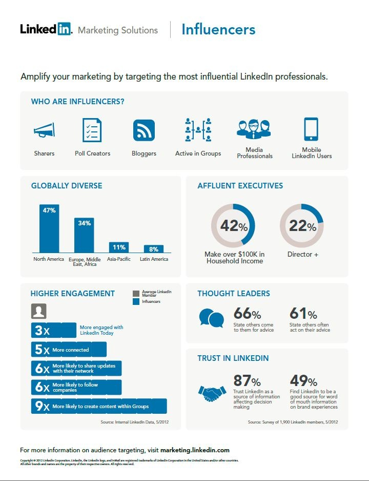 [STATS] The value LinkedIn brings to brands is: Audience, Context and Impact. LinkedIn provide brands with the most influent professionals.
