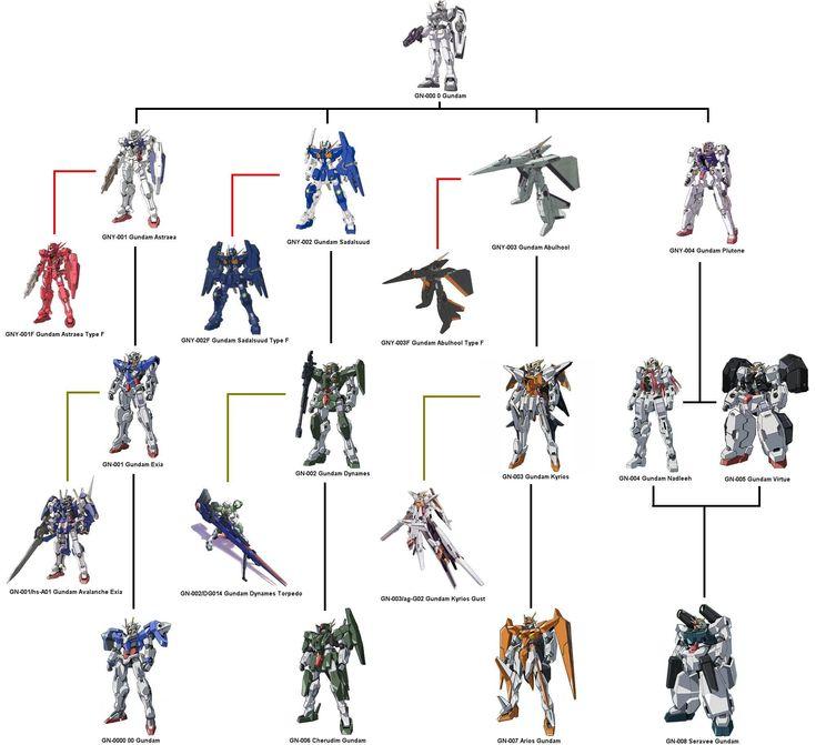 Gundam 00. Celestial Being Gundam family tree