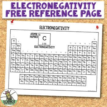 13 best Electron configuration images on Pinterest Chemistry - electronegativity chart template