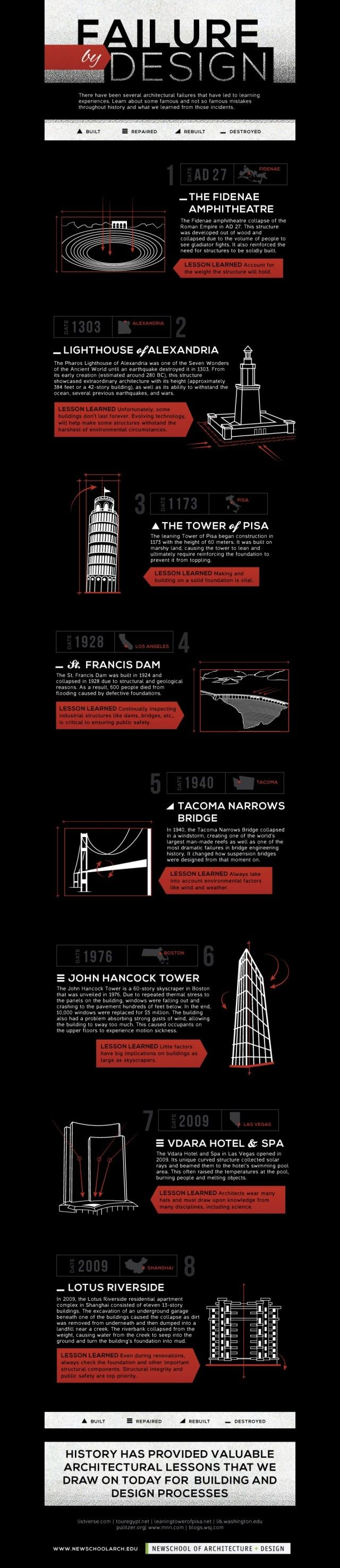 Failure By Design: Famous Architectural Mistakes [Infographic]