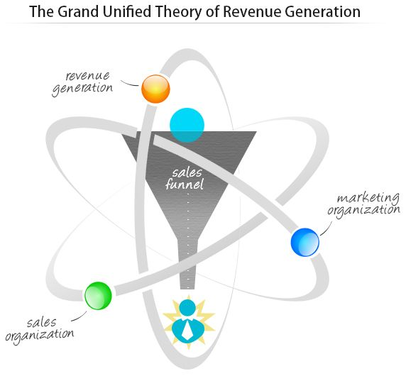 The Grand Unified Theory of Revenue Generation